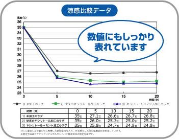 クールラグマット -2℃アクア AQ-100【春・夏用/おしゃれ】の涼感比較データ面画像