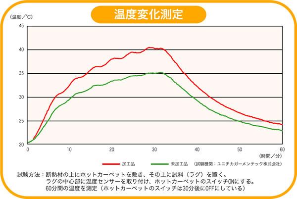 アスワン ラグマット(秋・冬)ヒートウール【+2℃/防ダニカーペット】の温度変化測定グラフの画像