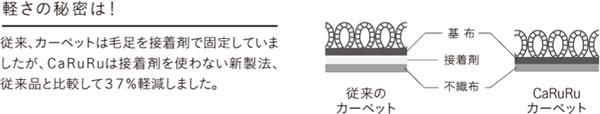 ラグマット カルル(CaRuRu)フィルメ【洗える/小さく畳める/大幅軽量化】軽さの秘密画像