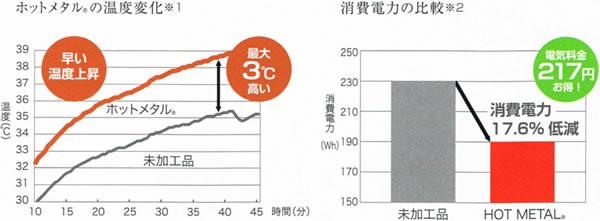 スミノエのラグマット レシェ(LECHER)【おしゃれ/通年】と未加工品の温度変化と消費電力の比較グラフ画像