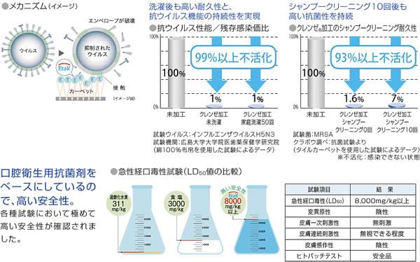 スミノエのラグマット ピュアフロー(PURE FLOW)【抗菌/インテリア】のクレンゼ機能グラフ画像