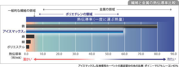 ひんやり クールラグマット コールドネージュ【おしゃれ/春夏用】の繊維と金属の熱伝導率比較画像